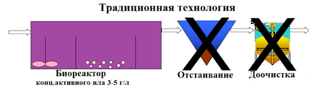 Технология биореактора